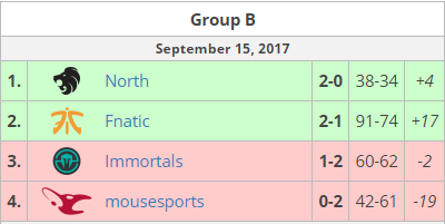 ELEAGUE CS:GO Premier 2017 grupp b