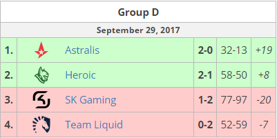 ELEAGUE CS:GO Premier 2017 grupp d